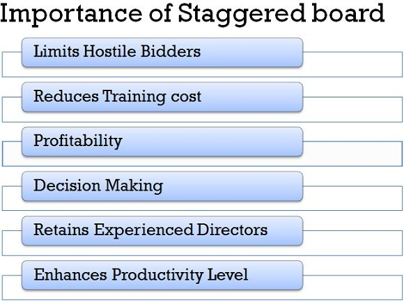 importance of staggered board