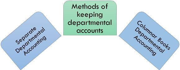 methods of keeping departmental accounting