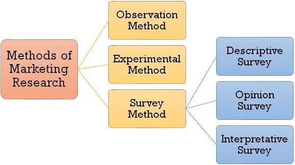 methods of marketing research