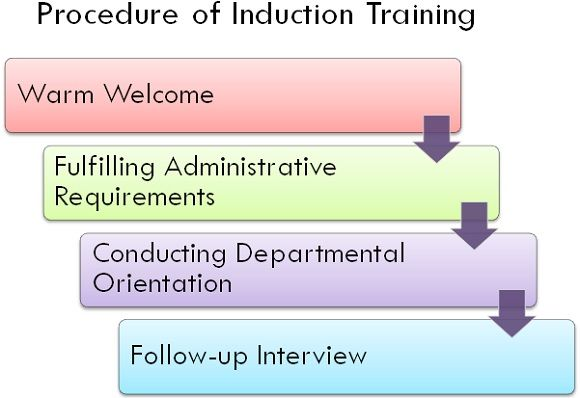 procedure of induction training