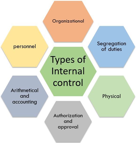 types of internal control